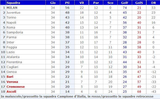 Storia Del Campionato Di Serie A 1991 92 Laziowiki