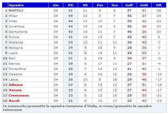 Storia Del Campionato Di Serie A 1989 90 Laziowiki