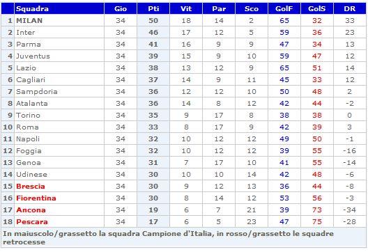 Storia Del Campionato Di Serie A 1992 93 Laziowiki
